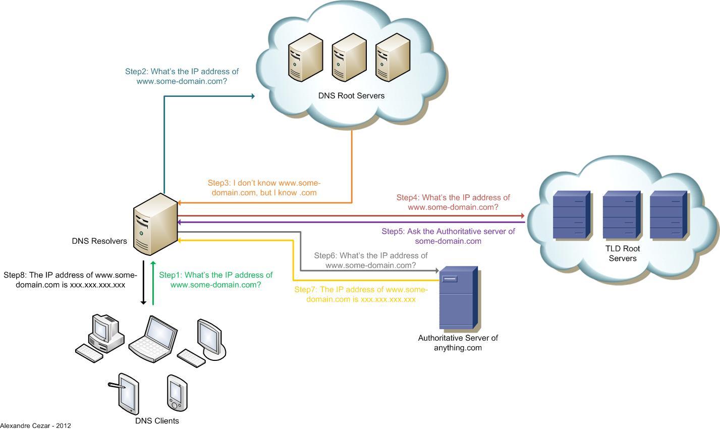 Charmant DNS Architecture