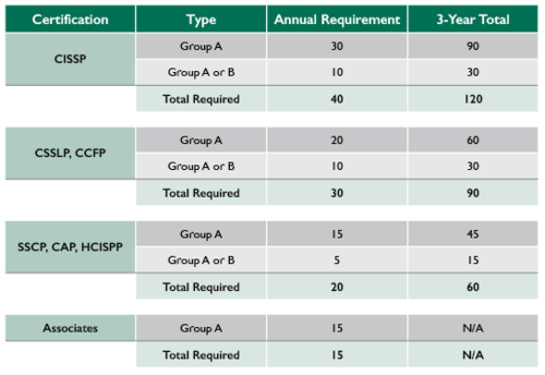 Jan 2015 New CPE Policy Chart