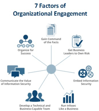 7 Factors of Org Engagement