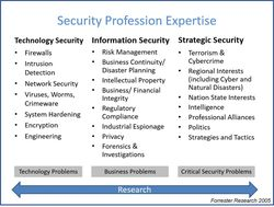 Security Profession Expertise Forrester 2005