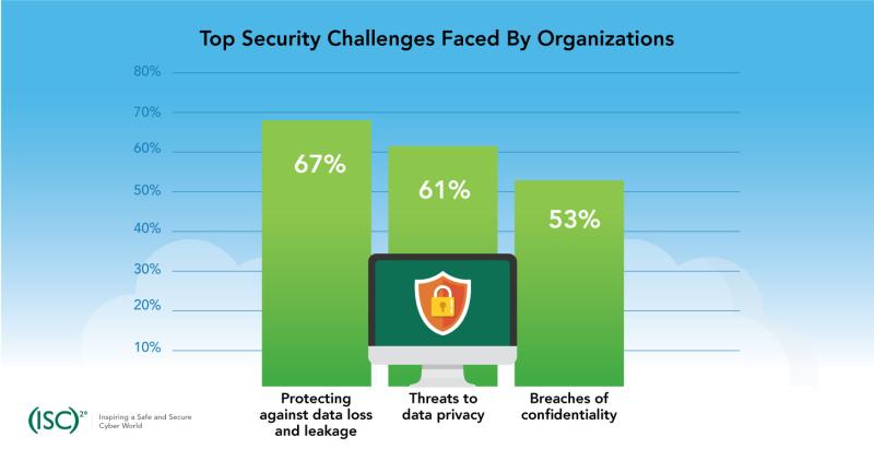 TopSecurityChallenges