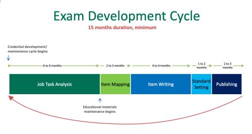 Cert-exam-cycle